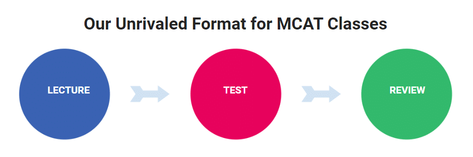 Examkrackers MCAT Prep Course Features